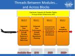 threads between modules and across blocks1