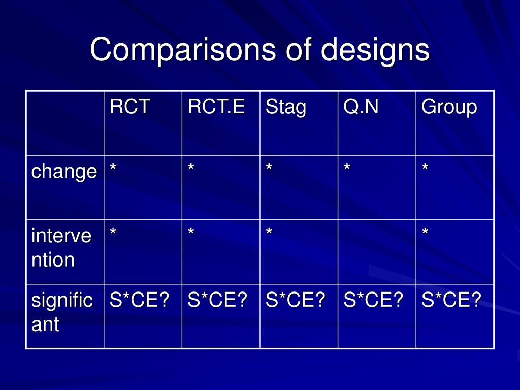 Comparisons of designs