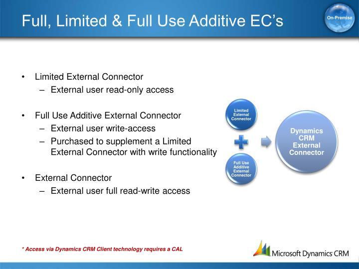 Full, Limited & Full Use Additive EC's