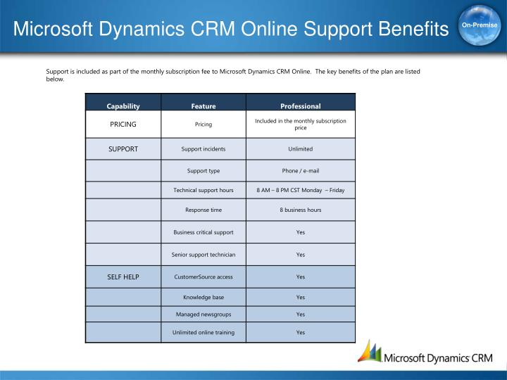 Microsoft Dynamics CRM Online Support Benefits