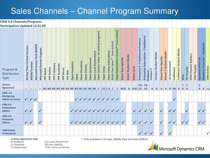 Sales Channels – Channel Program Summary