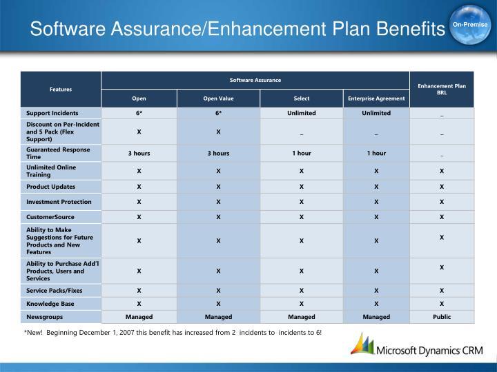 Software Assurance/Enhancement Plan Benefits