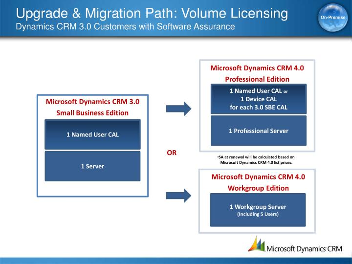 Upgrade & Migration Path: Volume Licensing
