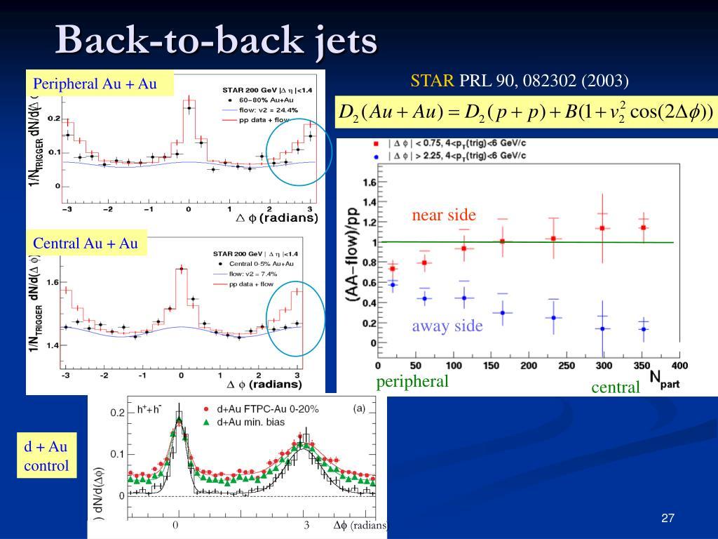 Back-to-back jets