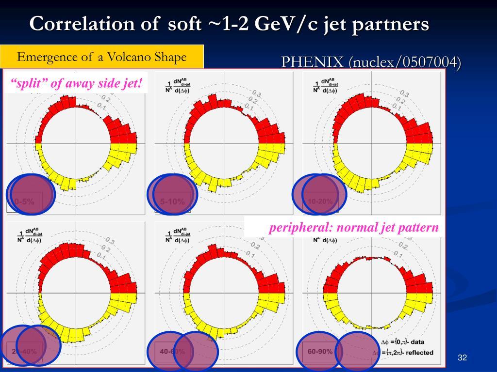 Correlation of soft ~1-2 GeV/c jet partners