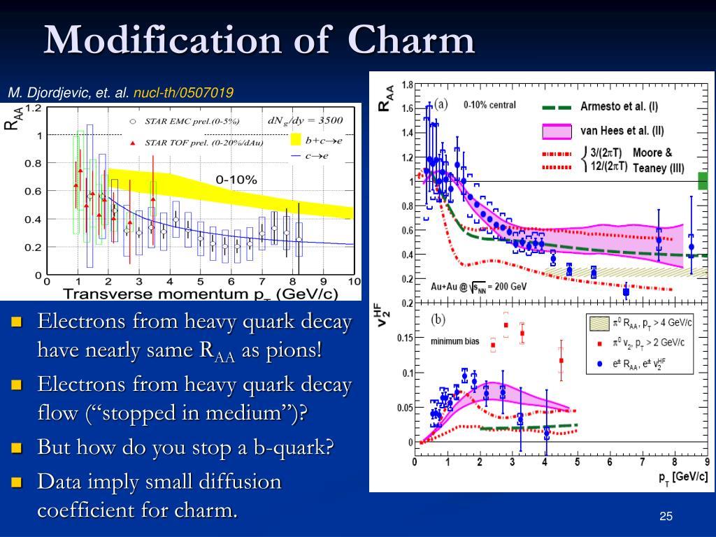 Modification of Charm
