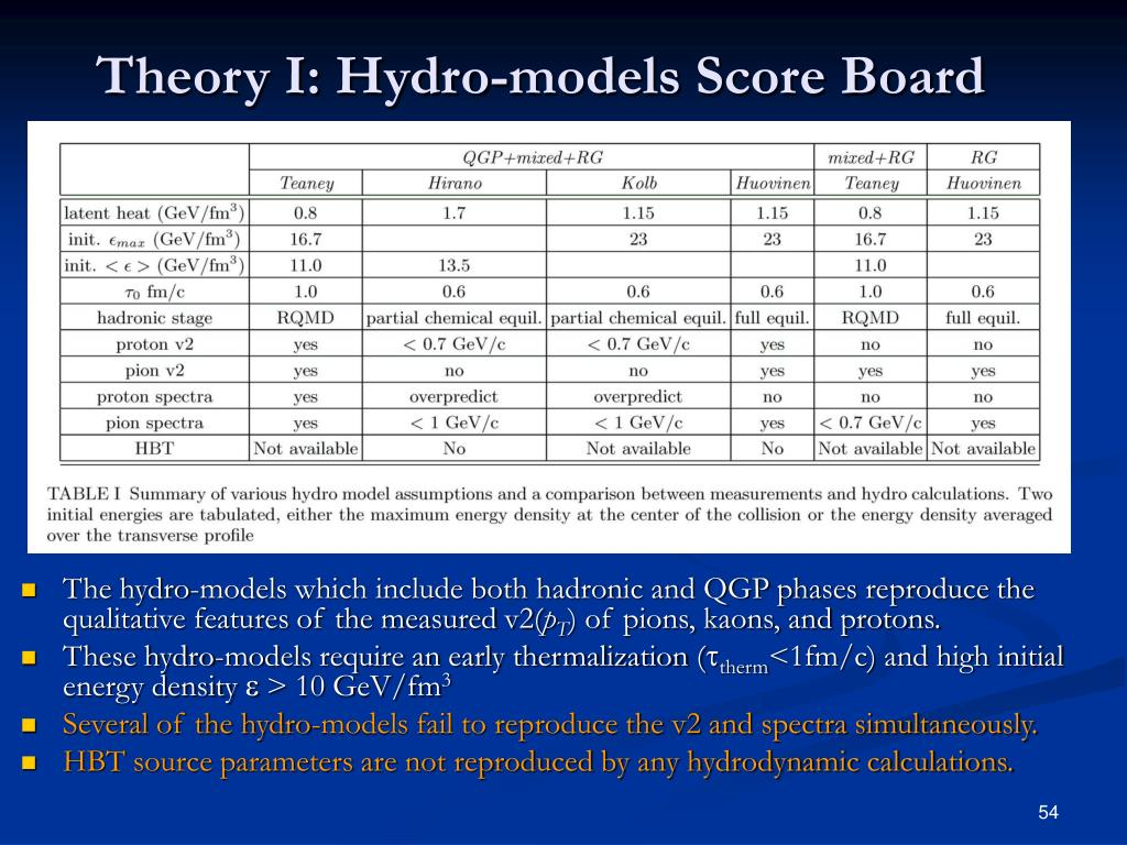 Theory I: Hydro-models Score Board
