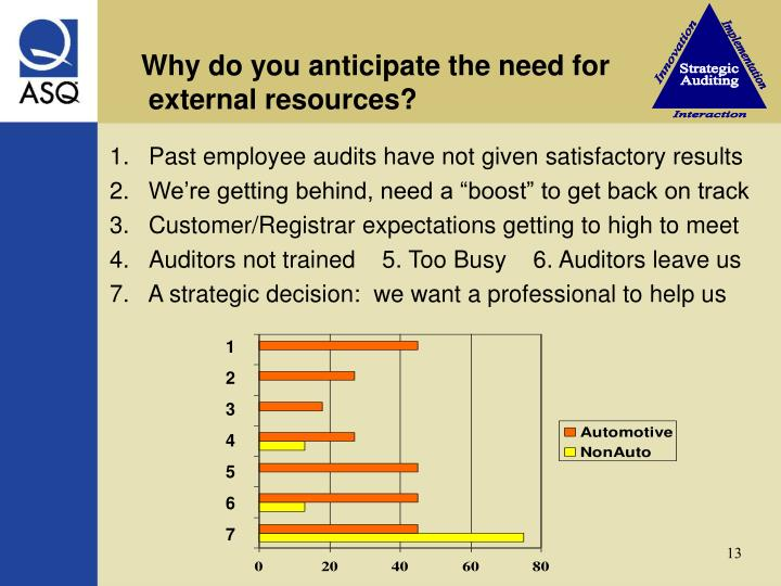 Why do you anticipate the need for                      external resources?