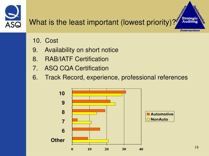 What is the least important (lowest priority)?