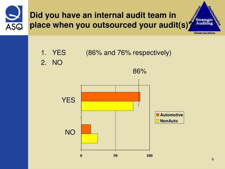 Did you have an internal audit team in            place when you outsourced your audit(s)?