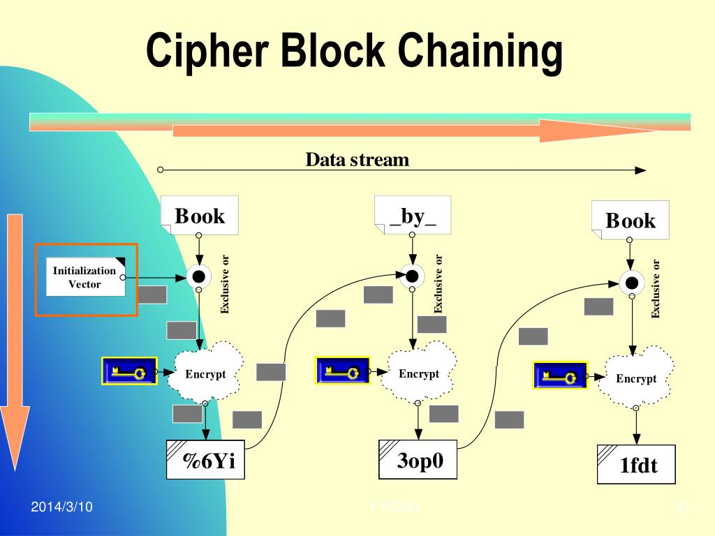 Cipher Block Chaining