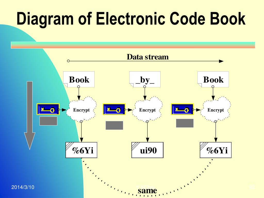 Diagram of Electronic Code Book