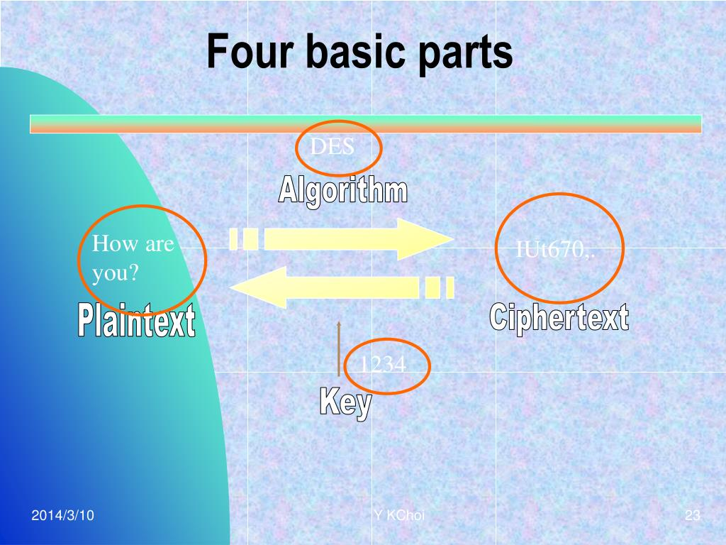 Four basic parts