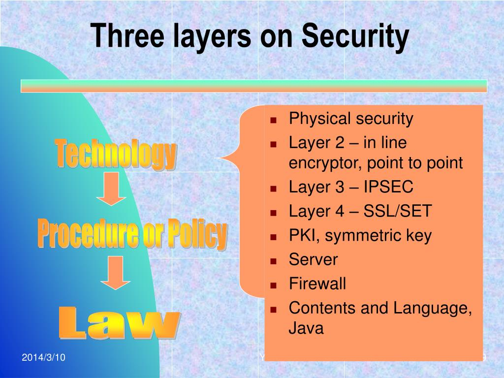 Three layers on Security