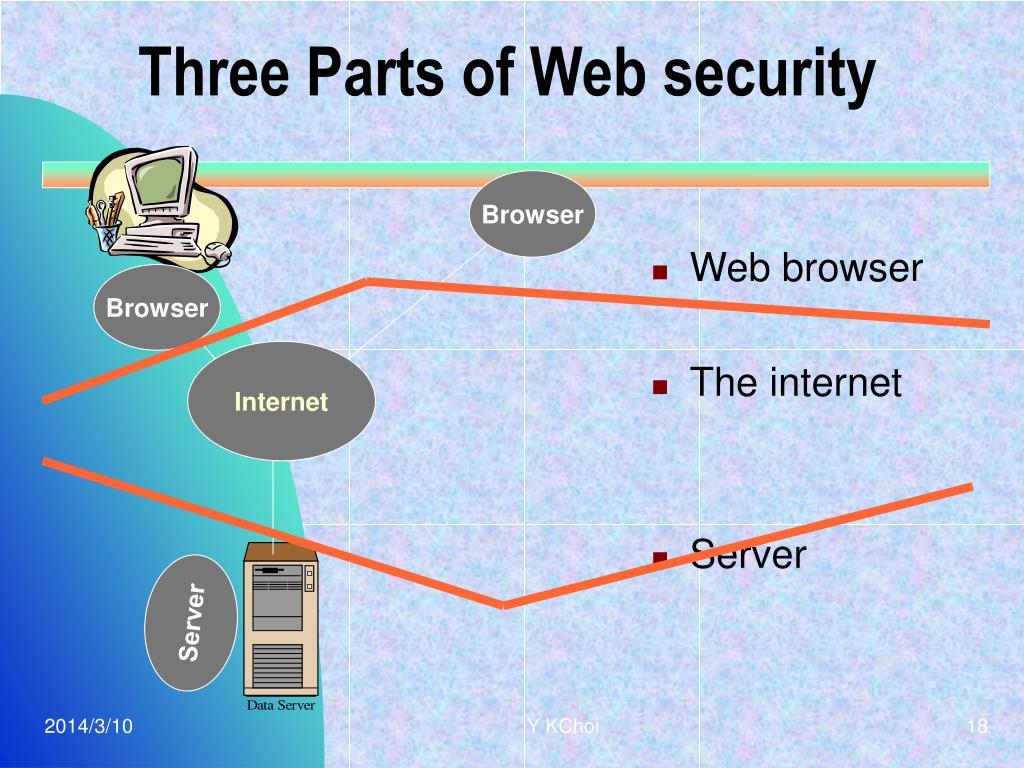Three Parts of Web security
