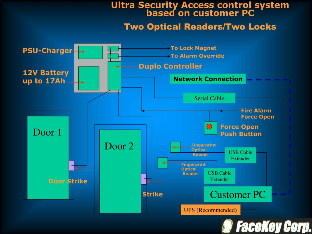 Ultra Security Access control system based on customer PC