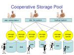 cooperative storage pool