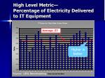 high level metric percentage of electricity delivered to it equipment