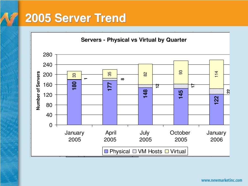 2005 Server Trend