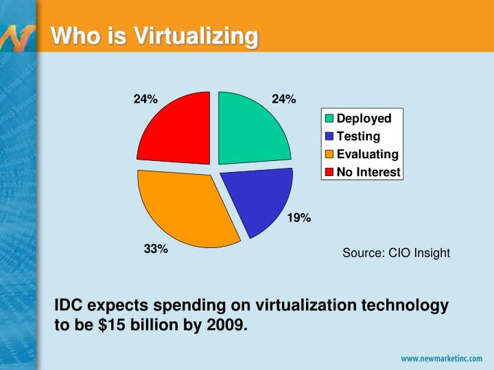 Who is virtualizing