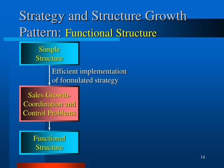 structure and strategies of control Tive companies (differentiators) s noorein inamdar alignment of strategy with structure using management control systems in the past few decades, numerous studies emerged relating strategy, structure and mcs.