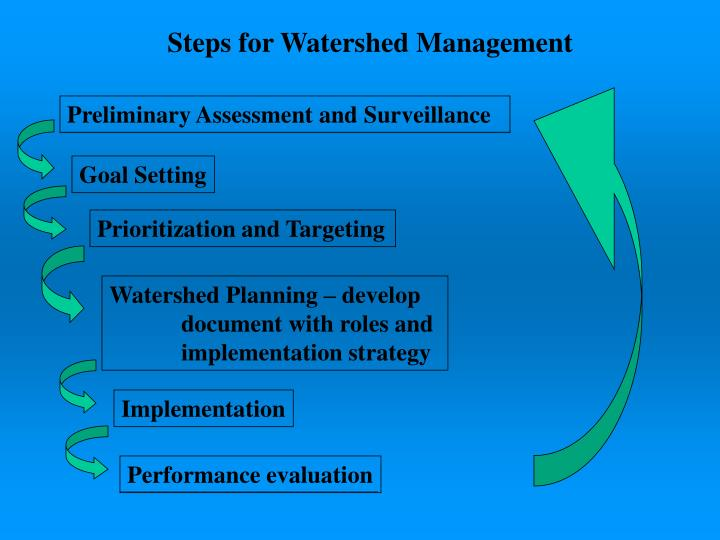 Steps for Watershed Management