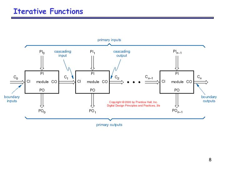 Iterative Functions