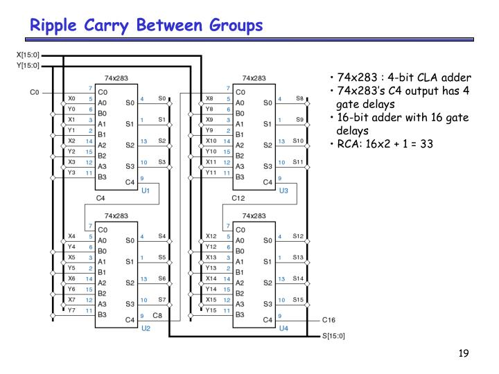 Ripple Carry Between Groups