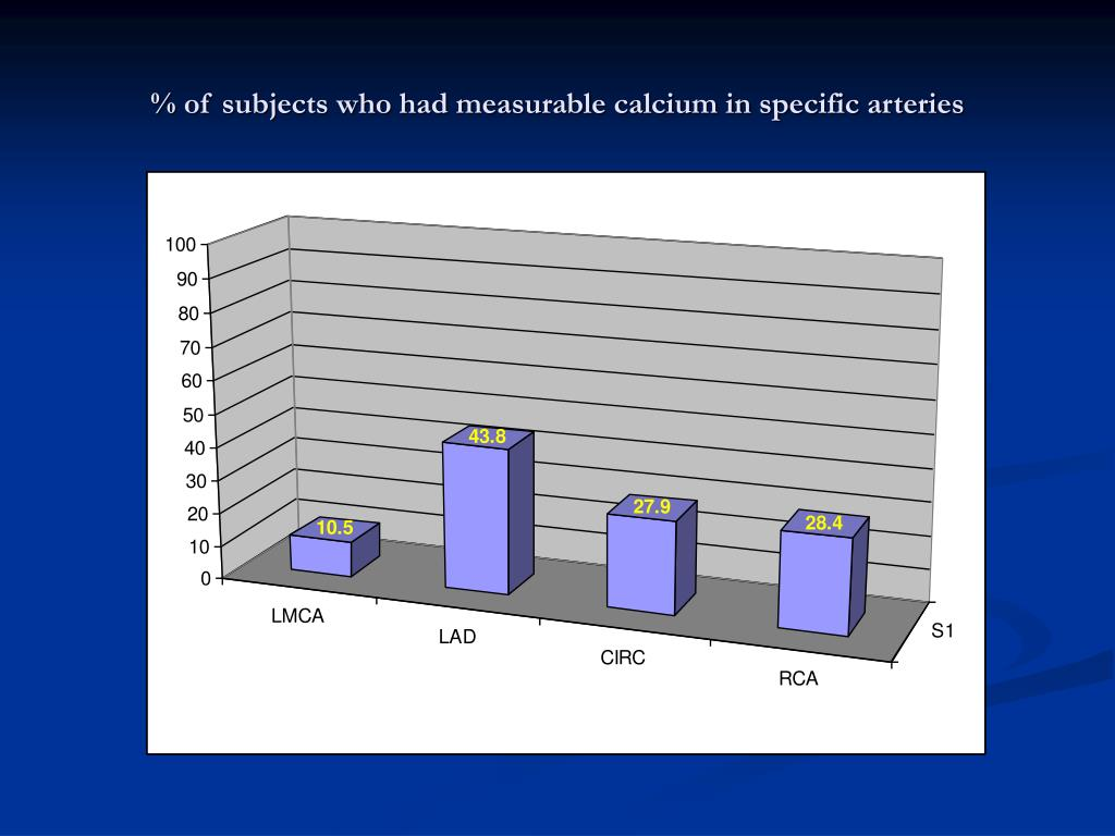 % of subjects who had measurable calcium in specific arteries