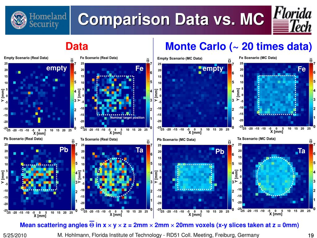 Comparison Data vs. MC