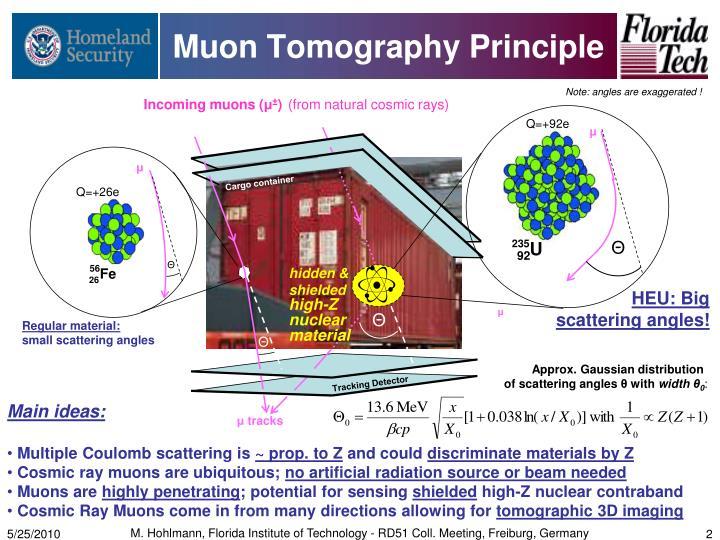 Muon tomography principle