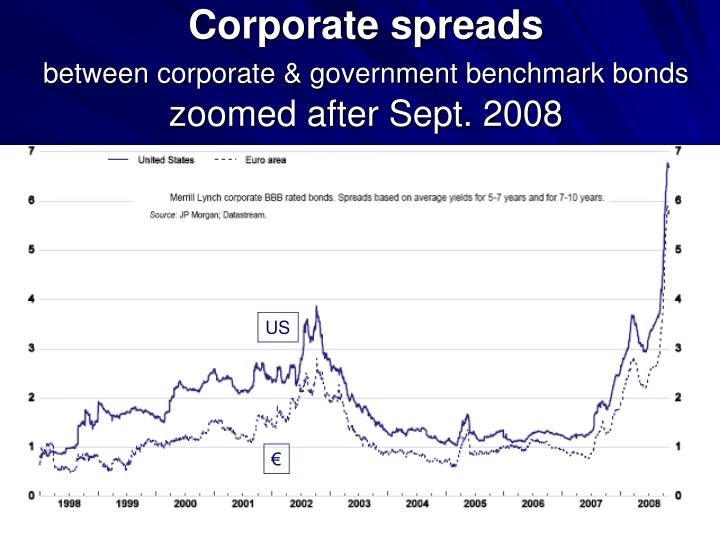 Corporate spreads
