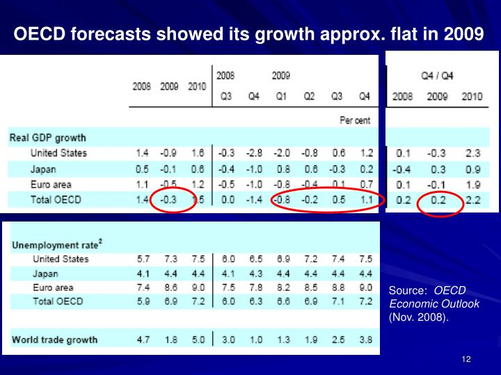 OECD forecasts showed its growth approx. flat in 2009