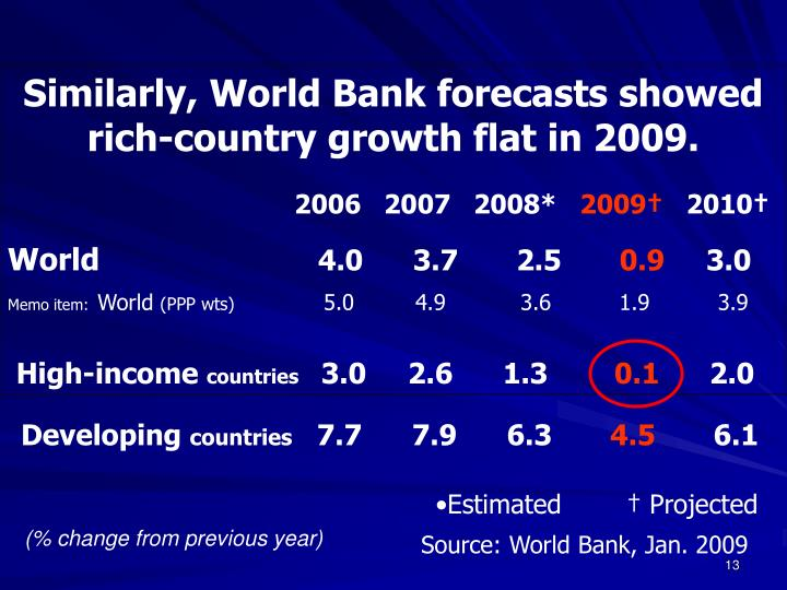 Similarly, World Bank forecasts showed rich-country growth flat in 2009.