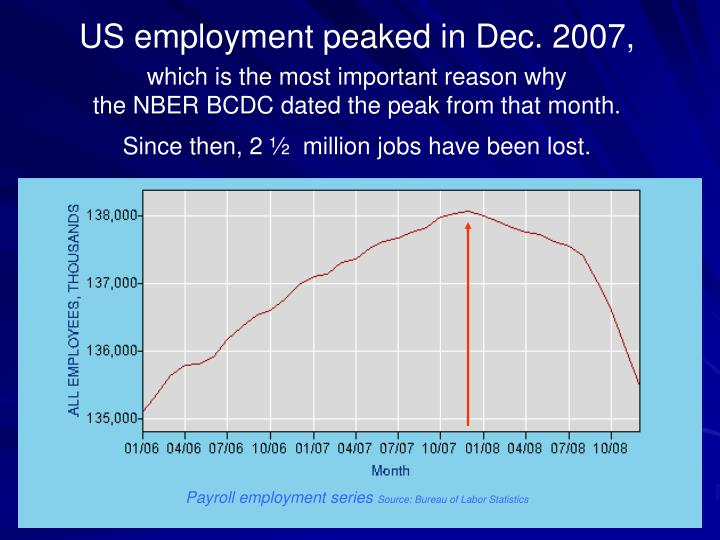 US employment peaked in Dec. 2007,