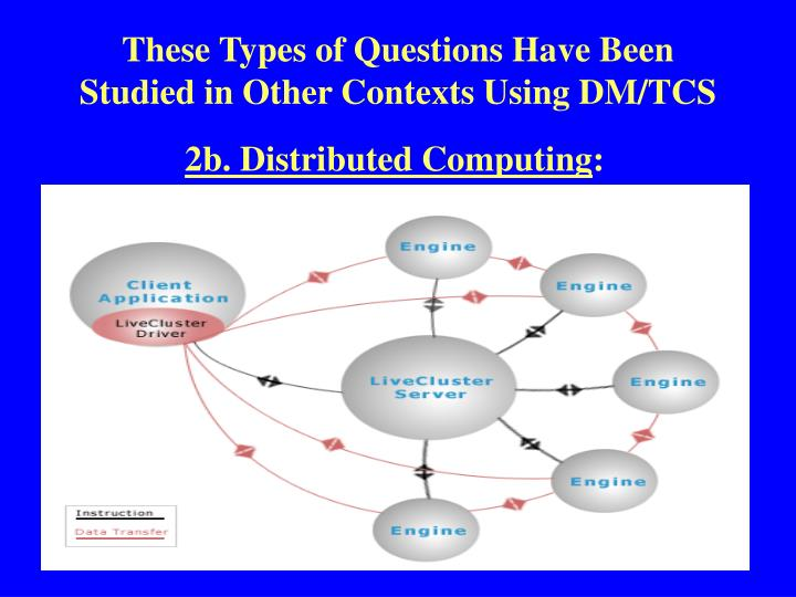 These Types of Questions Have Been Studied in Other Contexts Using DM/TCS
