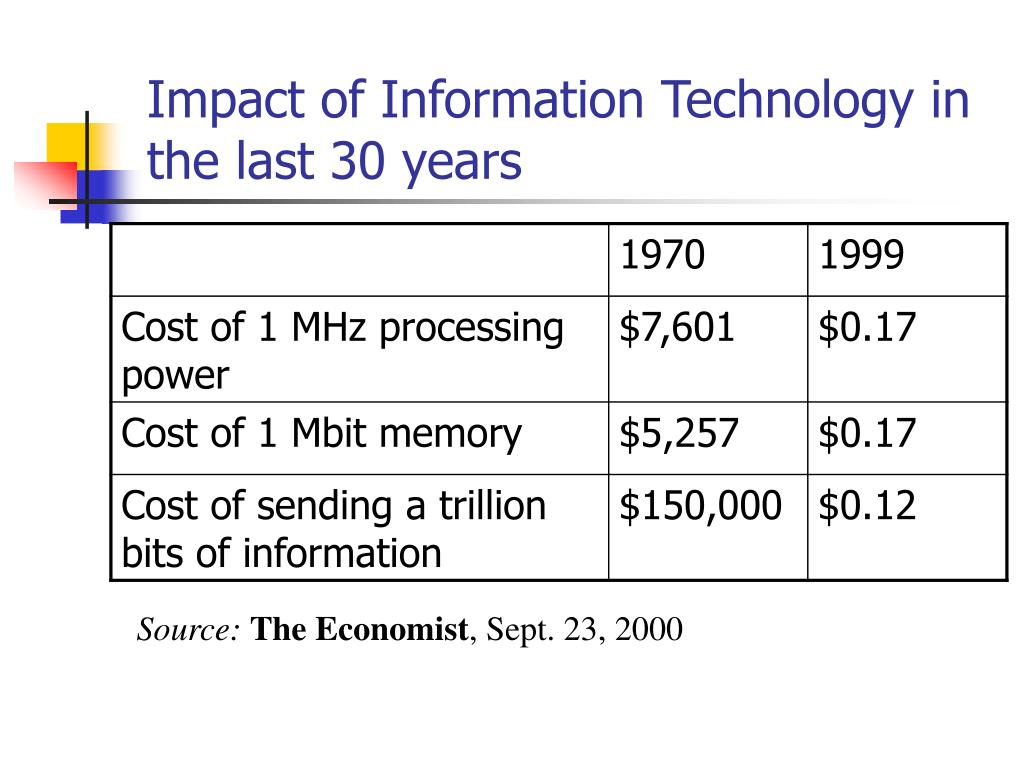 Impact of Information Technology in the last 30 years