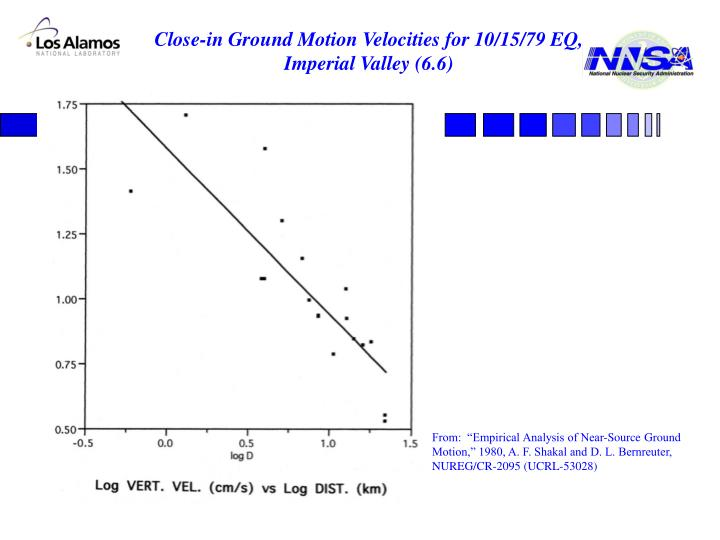 Close-in Ground Motion Velocities for 10/15/79 EQ, Imperial Valley (6.6)