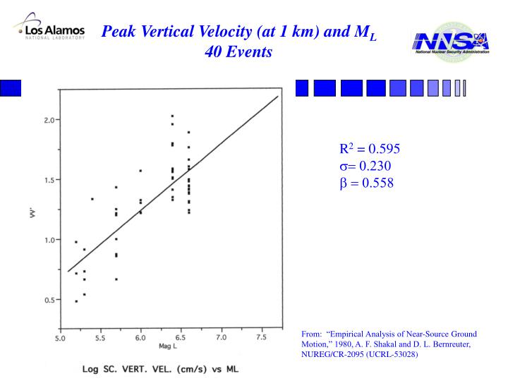 Peak Vertical Velocity (at 1 km) and M