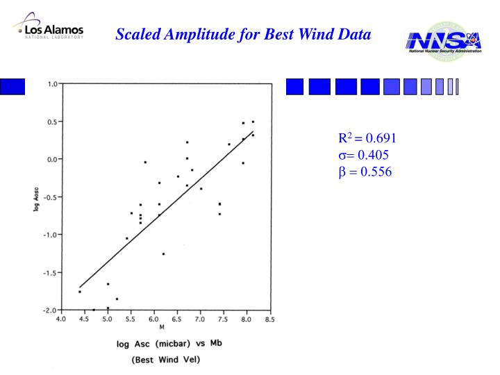 Scaled Amplitude for Best Wind Data