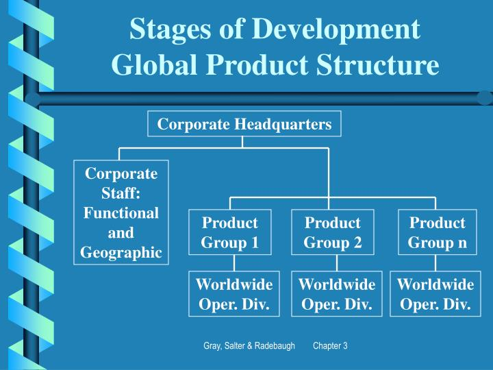 stages of development of international organizations 1 what is organization development t hinkforamomentabouttheorganizationstowhichyoubelongyou probablyhavemanytoname,suchasthecompanywhereyouwork,aschool.