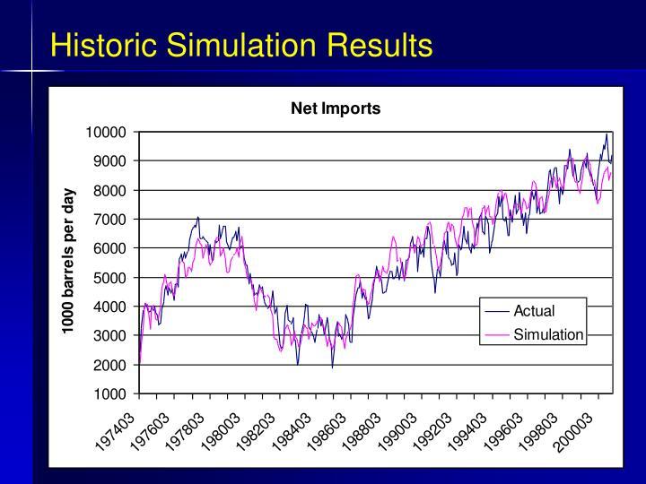 Historic Simulation Results