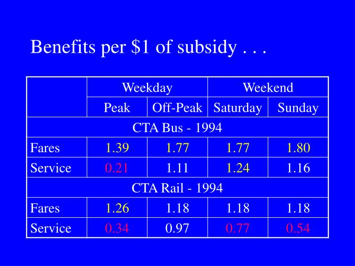 Benefits per $1 of subsidy . . .
