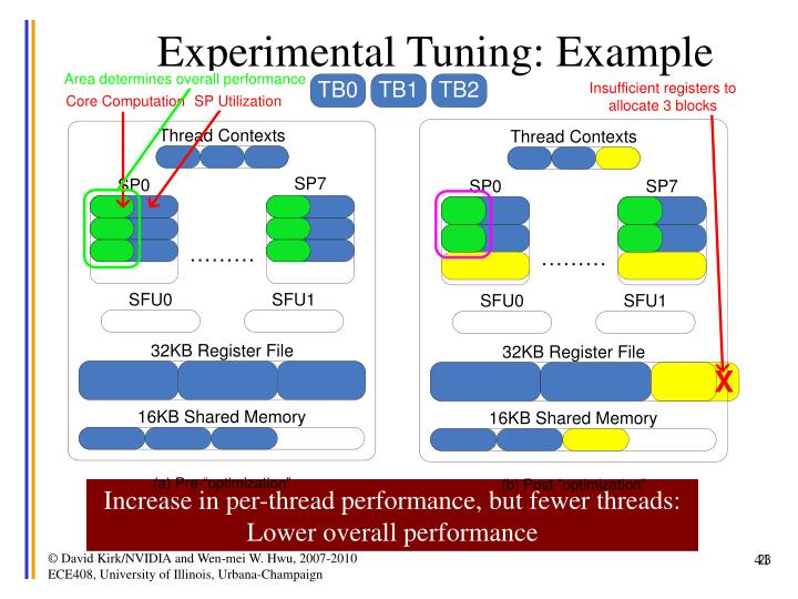 Experimental Tuning: Example