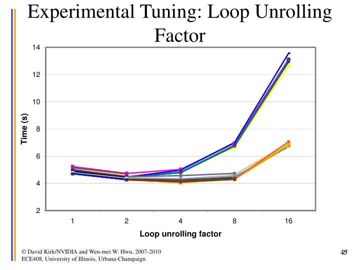 Experimental Tuning: Loop Unrolling Factor