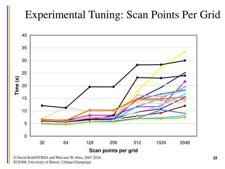 Experimental Tuning: Scan Points Per Grid
