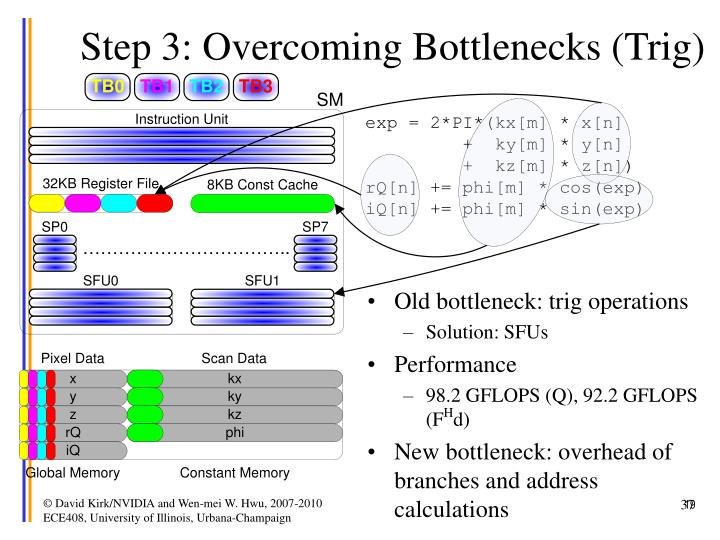 Step 3: Overcoming Bottlenecks (Trig)