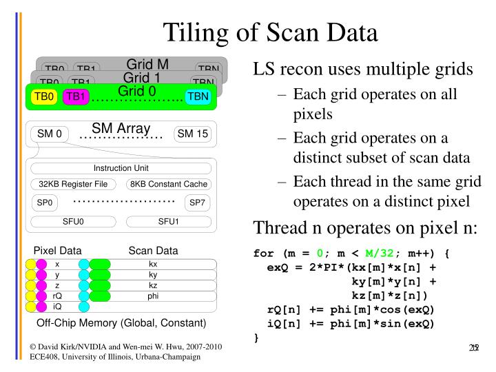 Tiling of Scan Data