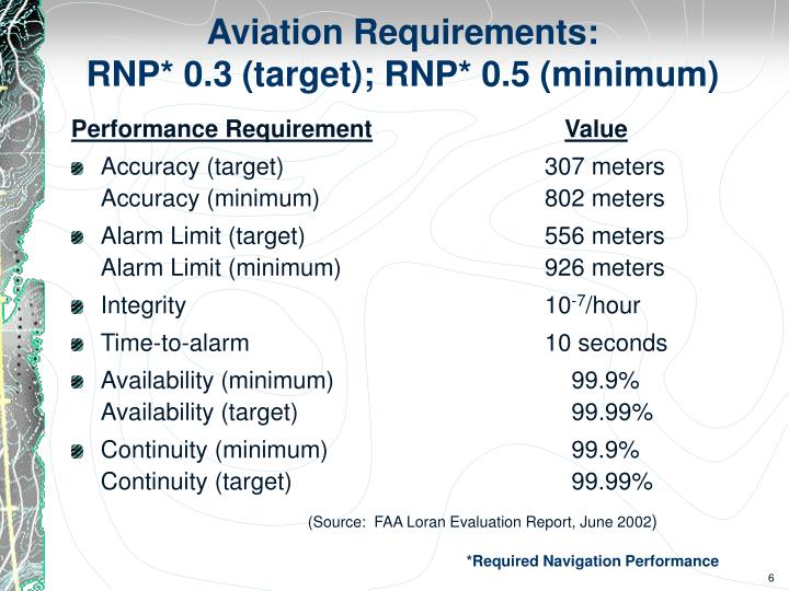 Aviation Requirements: