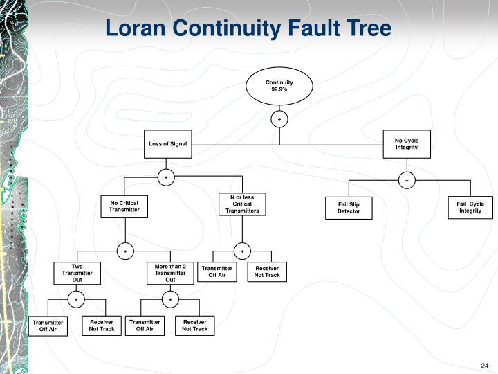 Loran Continuity Fault Tree